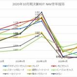 『2020年10月期決算J-REIT分析③その他の分析』の画像