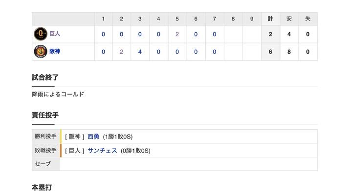 【巨人試合結果…】<巨人 2-6 阪神> 巨人降雨コールド負け…