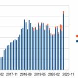 『#ストックフォト 2020年8月の成績』の画像
