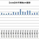 『【XOM】エクソン・モービルが224億ドルの爆損!でも株価が上昇?』の画像
