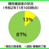 『【新型コロナ】戸田市における11月10日時点の患者数は23人。157人の方が既に退院・療養終了されています。(埼玉県南部保健所からの情報提供)』の画像