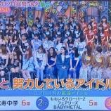 『ハロプロメンバー58名が選ぶ『ハロプロ以外の最強アイドルランキング』がこちら!!!』の画像