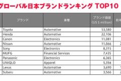 「トヨタ」が9年連続1位 日本企業のブランド価値 スバルが初のトップ10入り