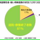 『【新型コロナ】12月13日(日)、埼玉県の現在の陽性者数は、昨日より「14人減」の計1779人に。158人の方が退院・療養終了されました(新たな陽性者は144人)。』の画像