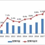 『ニューコア(NUE)は連続増配44年の米国最大鉄鋼メーカー。収益性が改善傾向も…購入をガマンする理由』の画像