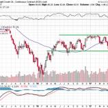 『【原油】供給過剰懸念で急落!レンジ相場の下抜けとなるか』の画像