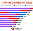ゲーム配信で人気のタイトルランキングが発表される