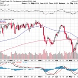 『OPEC協調減産延長で合意もエネルギー株急落!』の画像
