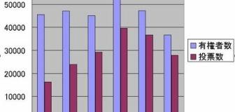 日本政府、来年度より企業の定年年齢の引き上げ、定年制廃止、延長雇用を義務化