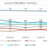 『2020年5月期決算J-REIT分析①収益性指標』の画像