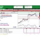 『FXオンラインジャパンの【トレーディングセントラル】テクニカル予想』の画像