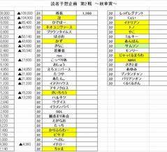 読者予想企画2019~秋の11番勝負~ vol.2