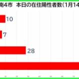 『【新型コロナ】新たな陽性数 1月14日(木)、戸田市10人・蕨市7人・川口市28人・さいたま市94人。埼玉県は308例発表。』の画像