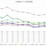 『三鬼商事オフィスレポート(2019年4月時点)』の画像