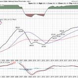 『ケースシラー住宅価格指数、2006年の不動産バブル以来の伸び率』の画像