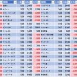 『7/8 横須賀馬堀マリーン 新装の真相、オフミー取材』の画像