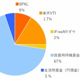 『SPXL,楽天VTI,ifreeNYダウ 2019年12月分の積み立てを実行』の画像