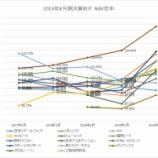 『2019年8月期決算J-REIT分析③その他の分析』の画像