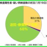 『【新型コロナ】1月19日(火)、埼玉県の現在の患者数は昨日より「111人増加」の計6588人に。303人の方が退院・療養終了されました(新たな陽性者は421人)。』の画像