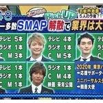 SMAPメンバー全員の年収が判明! ネットで炎上寸前「稼ぎの8割ほどがジャニーズ事務所にいく」
