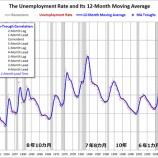 『米国景気二つの不安材料』の画像