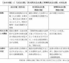 「法の支配」と「法治主義」-ぱうぜ先生と池田信夫先生の論争(?)について考えた