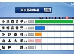 【東京都知事選】 ラサール石井さん、小池百合子の再選にショックすぎておかしくなってしまうwwwww
