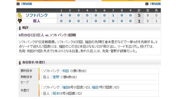 【 巨人試合結果・・・】< 巨 1-5 ソ > 巨人敗れる・・・先発・菅野は1回0/3を4失点KO、得点も岡本のソロHRのみ・・・