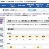 『【7月25日】浜松市で30名の新型コロナ感染症患者を確認、30名全員がクラスター関連で夕方には臨時会見を実施』の画像