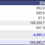 『週末(5月27日)の保有資産。1億548万。』の画像