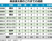 【画像あり】 阪神桑原さんの成長曲線