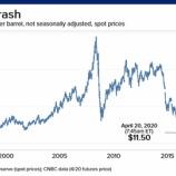 『WTI原油先物大暴落で一時11ドル台 実質マイナス価格もあり得るか』の画像