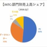 『【INTC】インテル、好決算も株価が急落したワケ』の画像