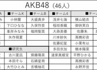 「第2回 AKB48グループ歌唱力No. 1決定戦」出場者 中間発表!