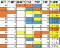 阪神ドラ2井上、二軍実戦の三振率.286
