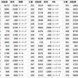 『9/18 オリパサインペリアル本館 データ』の画像