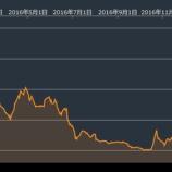 『伊銀大手モンテパスキ増資困難で、イタリア経済は奈落の底に落ちるのか』の画像