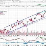 『【ソロス】米国株の崩壊前夜となるか』の画像