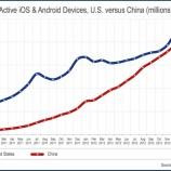 『中国が米国抜き世界一のスマホ・タブレット大国に=Flurry調べ【湯川】』の画像