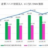 『産業ファンド投資法人・第28期(2021年7月期)決算・一口当たり分配金は3,266円』の画像