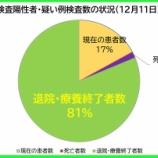 『【新型コロナ】12月11日(金)、埼玉県の現在の陽性者数は、昨日より「62人増」の計1723人に。121人の方が退院・療養終了されました(新たな陽性者は185人)。』の画像