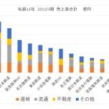 『西武HD IPO 時価総額は私鉄最大の7900億円。バリュエーションは開発案件をどう評価するか。』の画像