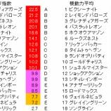 『第26回(2021)NHKマイルカップ 予想【ラップ解析】』の画像