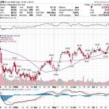 『【XOM】エクソン・モービル、原油高の恩恵受けられず株価急落!』の画像