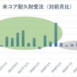 『【米コア耐久財受注】予想下回り、世界経済の一段の減速を示唆か』の画像
