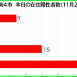 『【新型コロナ】新たな陽性数 11月21日(土)、戸田市7人・蕨市0人・川口市15人・さいたま市32人。埼玉県は109例発表。』の画像