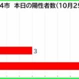 『【新型コロナ】新たな陽性数 10月25日(日)、戸田市0人・蕨市0人・川口市3人・さいたま市8人。埼玉県は13例発表。』の画像
