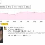 『【乃木坂46】2016年『twitter総数ランキング』乃木坂46が2位を獲得!!!!』の画像