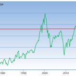 『バフェット指数「非常に割高」を示す 投資家は持株を手放すべきか』の画像