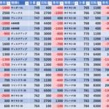 『4/11 マルハン新宿東宝ビル 旧イベ』の画像